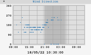 Ranelagh wind direction chart